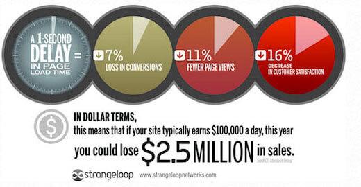نمودار تاثیر سرعت وبسایت